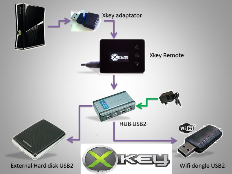 Xkey Drive Emulator | Speel ISO's vanaf HDD